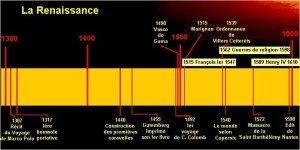 Renaissance et humanisme dates-300x150